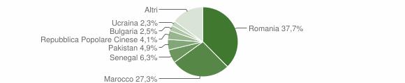 Grafico cittadinanza stranieri - Botricello 2019