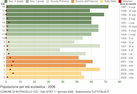Grafico Popolazione in età scolastica - Botricello 2006