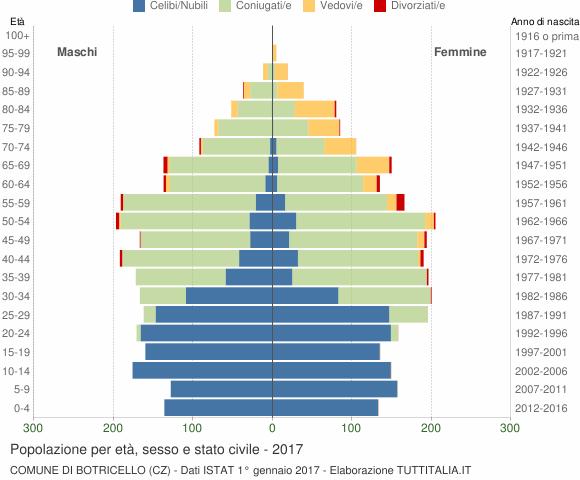 Grafico Popolazione per età, sesso e stato civile Comune di Botricello (CZ)