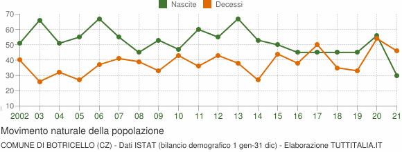 Grafico movimento naturale della popolazione Comune di Botricello (CZ)
