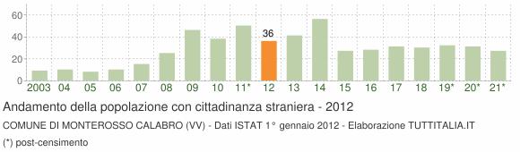 Grafico andamento popolazione stranieri Comune di Monterosso Calabro (VV)