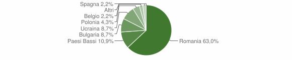 Grafico cittadinanza stranieri - Monterosso Calabro 2009