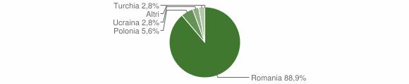 Grafico cittadinanza stranieri - Monterosso Calabro 2012