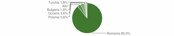 Grafico cittadinanza stranieri - Monterosso Calabro 2014
