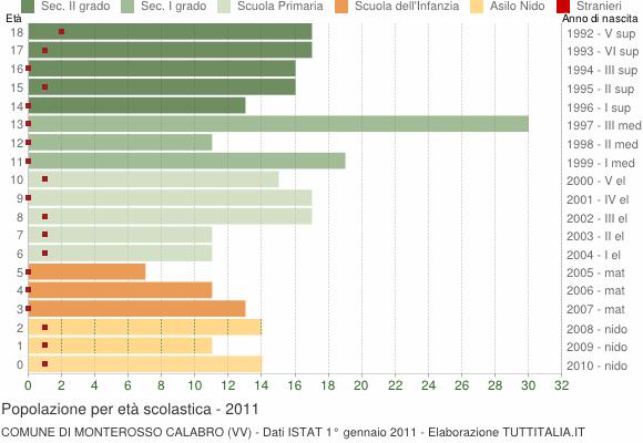 Grafico Popolazione in età scolastica - Monterosso Calabro 2011