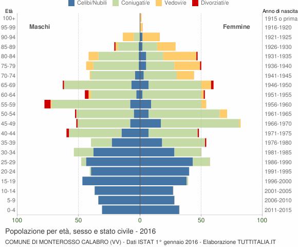 Grafico Popolazione per età, sesso e stato civile Comune di Monterosso Calabro (VV)