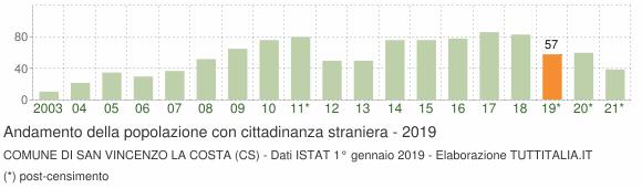 Grafico andamento popolazione stranieri Comune di San Vincenzo La Costa (CS)