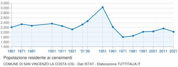 Grafico andamento storico popolazione Comune di San Vincenzo La Costa (CS)