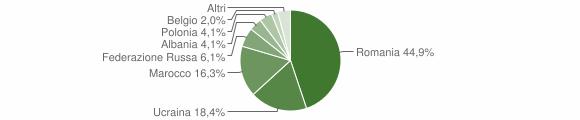 Grafico cittadinanza stranieri - San Vincenzo La Costa 2012