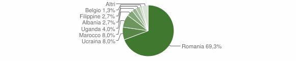 Grafico cittadinanza stranieri - San Vincenzo La Costa 2014