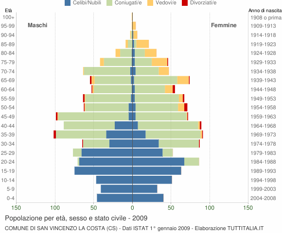 Grafico Popolazione per età, sesso e stato civile Comune di San Vincenzo La Costa (CS)