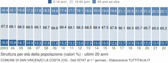 Grafico struttura della popolazione Comune di San Vincenzo La Costa (CS)