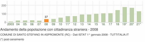 Grafico andamento popolazione stranieri Comune di Santo Stefano in Aspromonte (RC)