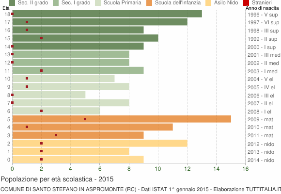 Grafico Popolazione in età scolastica - Santo Stefano in Aspromonte 2015