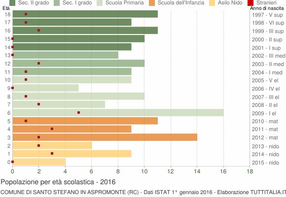 Grafico Popolazione in età scolastica - Santo Stefano in Aspromonte 2016