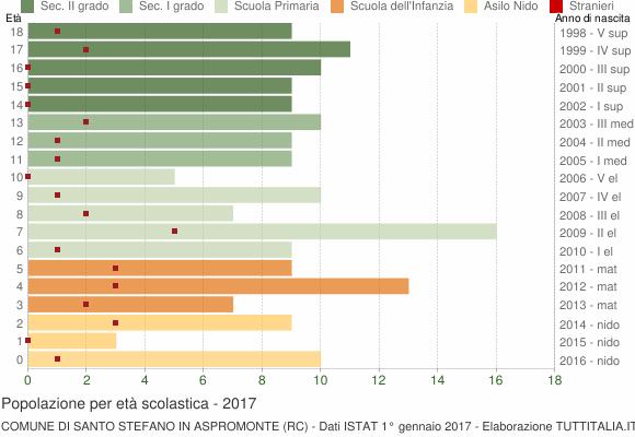 Grafico Popolazione in età scolastica - Santo Stefano in Aspromonte 2017
