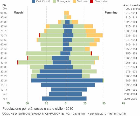 Grafico Popolazione per età, sesso e stato civile Comune di Santo Stefano in Aspromonte (RC)