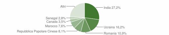 Grafico cittadinanza stranieri - Siderno 2018