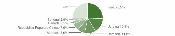 Grafico cittadinanza stranieri - Siderno 2019
