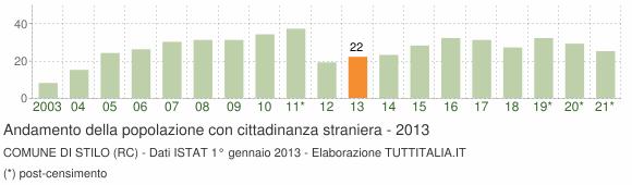 Grafico andamento popolazione stranieri Comune di Stilo (RC)