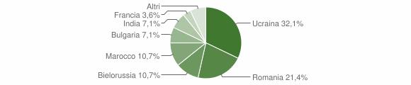 Grafico cittadinanza stranieri - Stilo 2015