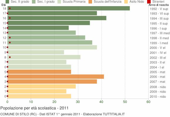 Grafico Popolazione in età scolastica - Stilo 2011
