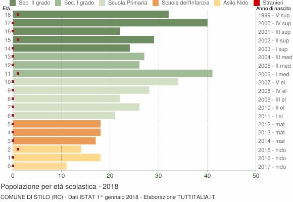 Grafico Popolazione in età scolastica - Stilo 2018