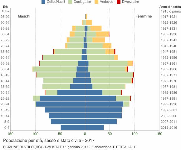 Grafico Popolazione per età, sesso e stato civile Comune di Stilo (RC)