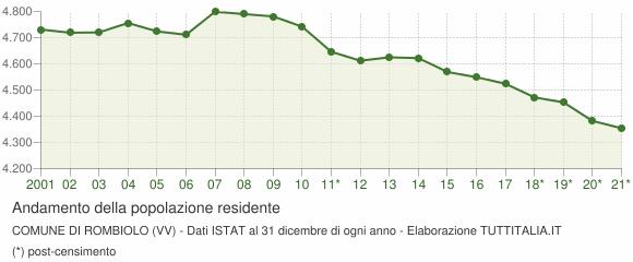 Andamento popolazione Comune di Rombiolo (VV)