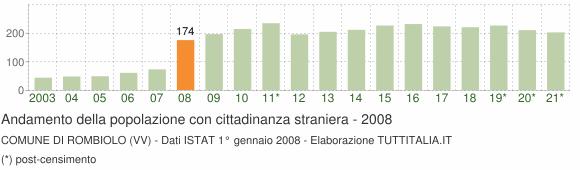 Grafico andamento popolazione stranieri Comune di Rombiolo (VV)