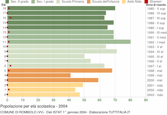 Grafico Popolazione in età scolastica - Rombiolo 2004