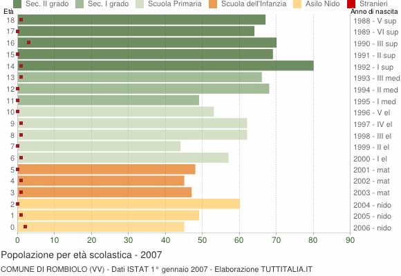Grafico Popolazione in età scolastica - Rombiolo 2007