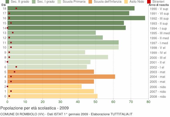 Grafico Popolazione in età scolastica - Rombiolo 2009