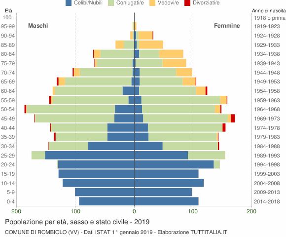 Grafico Popolazione per età, sesso e stato civile Comune di Rombiolo (VV)