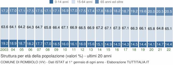 Grafico struttura della popolazione Comune di Rombiolo (VV)