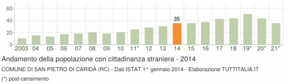 Grafico andamento popolazione stranieri Comune di San Pietro di Caridà (RC)