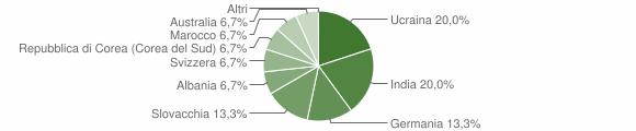 Grafico cittadinanza stranieri - San Pietro di Caridà 2004