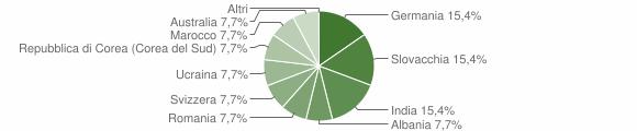 Grafico cittadinanza stranieri - San Pietro di Caridà 2005