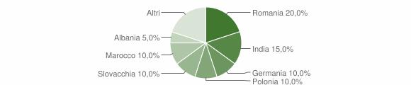 Grafico cittadinanza stranieri - San Pietro di Caridà 2008