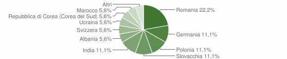 Grafico cittadinanza stranieri - San Pietro di Caridà 2009