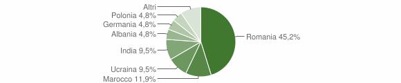 Grafico cittadinanza stranieri - San Pietro di Caridà 2017
