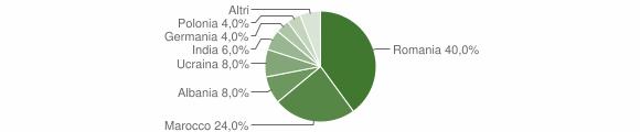 Grafico cittadinanza stranieri - San Pietro di Caridà 2019