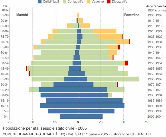 Grafico Popolazione per età, sesso e stato civile Comune di San Pietro di Caridà (RC)