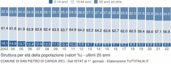 Grafico struttura della popolazione Comune di San Pietro di Caridà (RC)