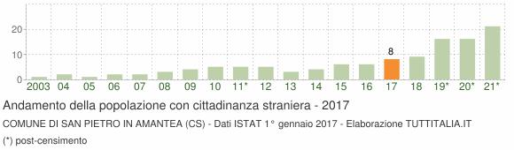Grafico andamento popolazione stranieri Comune di San Pietro in Amantea (CS)