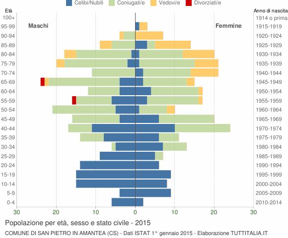 Grafico Popolazione per età, sesso e stato civile Comune di San Pietro in Amantea (CS)