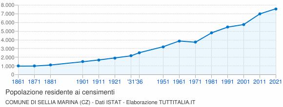 Grafico andamento storico popolazione Comune di Sellia Marina (CZ)