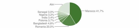 Grafico cittadinanza stranieri - Sellia Marina 2018