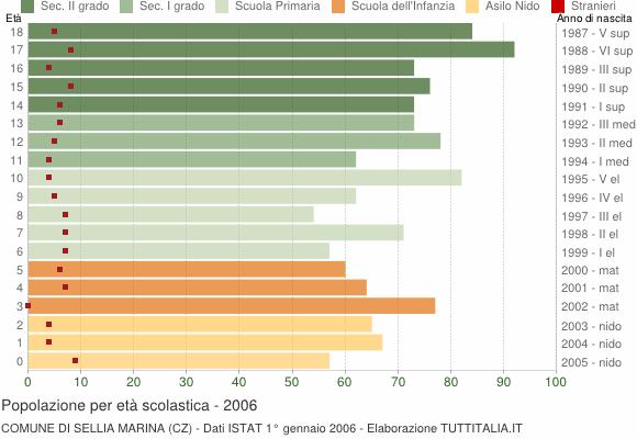 Grafico Popolazione in età scolastica - Sellia Marina 2006