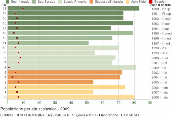 Grafico Popolazione in età scolastica - Sellia Marina 2009